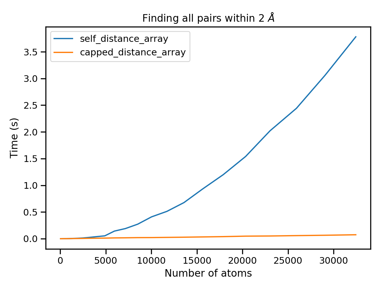 Timing the performance of the new capped distance methods in
